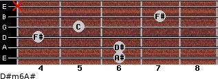 D#m6/A# for guitar on frets 6, 6, 4, 5, 7, x