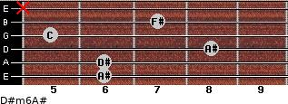 D#m6/A# for guitar on frets 6, 6, 8, 5, 7, x