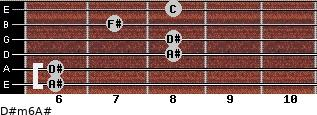 D#m6/A# for guitar on frets 6, 6, 8, 8, 7, 8