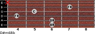 D#m6/Bb for guitar on frets 6, 6, 4, 5, 7, x