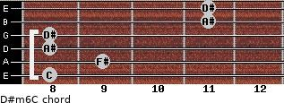 D#m6/C for guitar on frets 8, 9, 8, 8, 11, 11