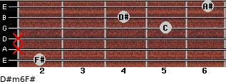 D#m6/F# for guitar on frets 2, x, x, 5, 4, 6