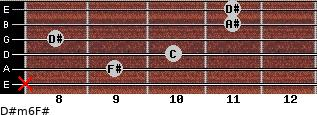 D#m6/F# for guitar on frets x, 9, 10, 8, 11, 11