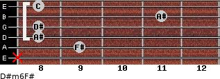 D#m6/F# for guitar on frets x, 9, 8, 8, 11, 8