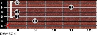 D#m6/Gb for guitar on frets x, 9, 8, 8, 11, 8
