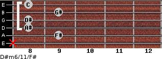 D#m6/11/F# for guitar on frets x, 9, 8, 8, 9, 8