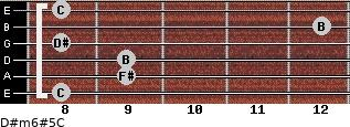 D#m6#5/C for guitar on frets 8, 9, 9, 8, 12, 8