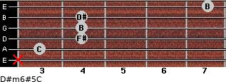 D#m6#5/C for guitar on frets x, 3, 4, 4, 4, 7