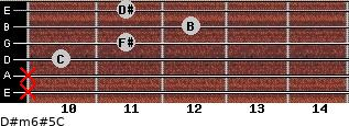 D#m6#5/C for guitar on frets x, x, 10, 11, 12, 11