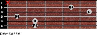 D#m6#5/F# for guitar on frets 2, 2, 1, 5, 4, x