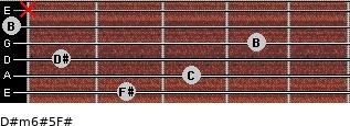 D#m6#5/F# for guitar on frets 2, 3, 1, 4, 0, x