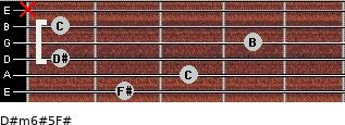 D#m6#5/F# for guitar on frets 2, 3, 1, 4, 1, x
