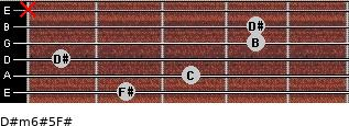 D#m6#5/F# for guitar on frets 2, 3, 1, 4, 4, x