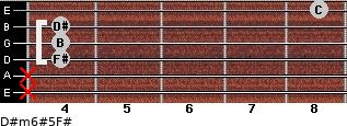 D#m6#5/F# for guitar on frets x, x, 4, 4, 4, 8