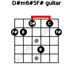 D#m6#5/F# for guitar on frets 2, 2, 1, 4, 1, 2