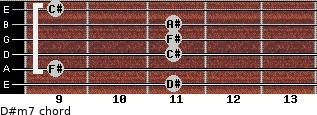 D#m7 for guitar on frets 11, 9, 11, 11, 11, 9