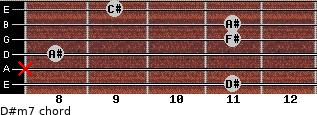 D#m7 for guitar on frets 11, x, 8, 11, 11, 9