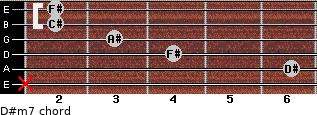 D#m7 for guitar on frets x, 6, 4, 3, 2, 2
