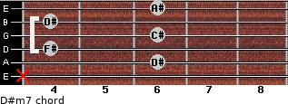 D#m7 for guitar on frets x, 6, 4, 6, 4, 6