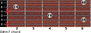 D#m7 for guitar on frets x, 6, 4, x, 2, 6