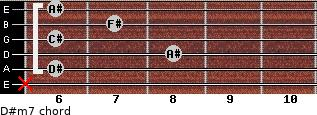 D#m7 for guitar on frets x, 6, 8, 6, 7, 6