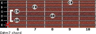 D#m7 for guitar on frets x, 6, 8, 6, 7, 9