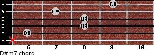 D#m7 for guitar on frets x, 6, 8, 8, 7, 9