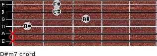 D#m7 for guitar on frets x, x, 1, 3, 2, 2