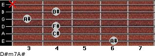 D#m7/A# for guitar on frets 6, 4, 4, 3, 4, x