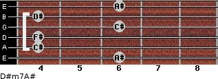 D#m7/A# for guitar on frets 6, 4, 4, 6, 4, 6