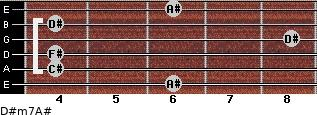 D#m7/A# for guitar on frets 6, 4, 4, 8, 4, 6