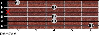 D#m7/A# for guitar on frets 6, 4, 4, x, 4, 2