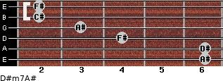 D#m7/A# for guitar on frets 6, 6, 4, 3, 2, 2