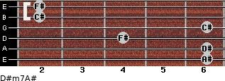 D#m7/A# for guitar on frets 6, 6, 4, 6, 2, 2