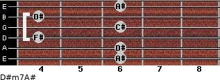 D#m7/A# for guitar on frets 6, 6, 4, 6, 4, 6