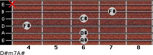 D#m7/A# for guitar on frets 6, 6, 4, 6, 7, x