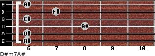 D#m7/A# for guitar on frets 6, 6, 8, 6, 7, 6