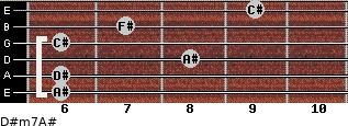 D#m7/A# for guitar on frets 6, 6, 8, 6, 7, 9