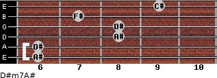 D#m7/A# for guitar on frets 6, 6, 8, 8, 7, 9