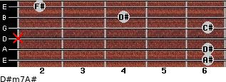 D#m7/A# for guitar on frets 6, 6, x, 6, 4, 2