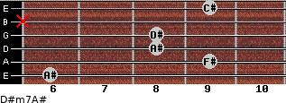D#m7/A# for guitar on frets 6, 9, 8, 8, x, 9