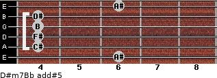 D#m7/Bb add(#5) guitar chord
