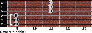D#m7/Db add(#5) guitar chord