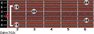 D#m7/Gb for guitar on frets 2, 6, x, 3, 2, 6