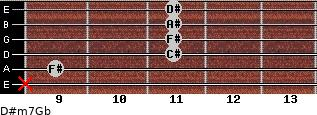 D#m7/Gb for guitar on frets x, 9, 11, 11, 11, 11