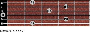 D#m7/Gb add(7) guitar chord