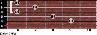 D#m7/F# for guitar on frets x, 9, 8, 6, 7, 6