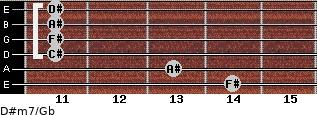 D#m7/Gb for guitar on frets 14, 13, 11, 11, 11, 11
