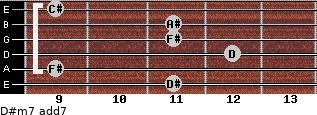 D#m7 add(7) for guitar on frets 11, 9, 12, 11, 11, 9