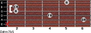 D#m7b5 for guitar on frets x, 6, 4, 2, 2, 5